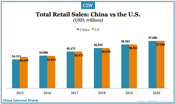 china-us-retail-sales-2015-2020