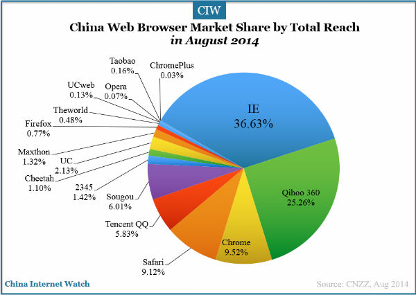 china-web-browser-cnzz