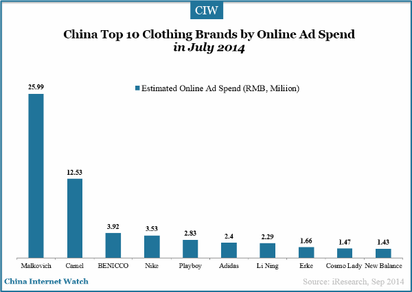 China top 10 clothing brands by online ad spend china for Top ten online stores