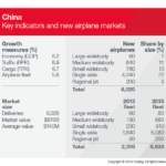 Boeing Projects China in Demand of 6,020 Airplanes Valued at $870B