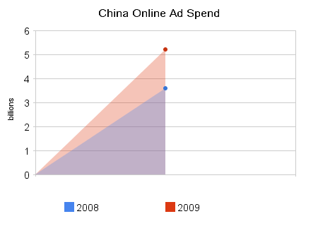 china_online_ad_spend-2008-2009
