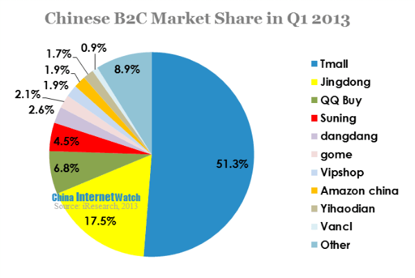 China Online B2C Market Surpassed 30% of Total Online Shopping