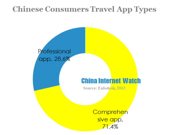 chinese consumers travel app types
