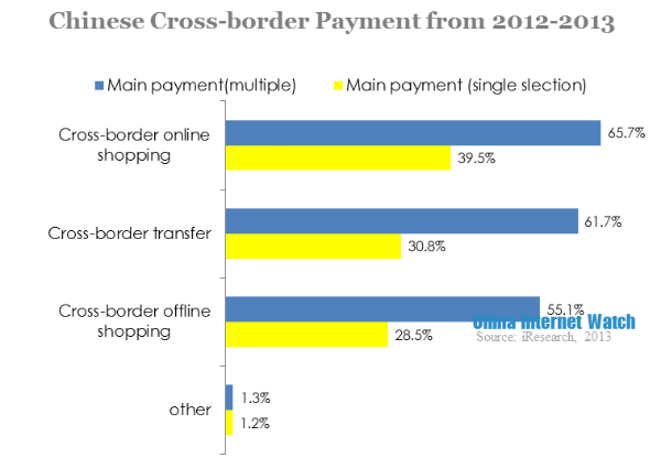 chinese cross border payment from 2012-2013