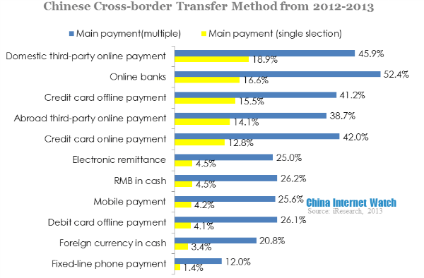 chinese cross border transfer method from 2012-2013