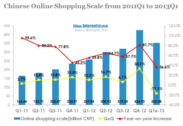 online transaction market scale reached 351 2 billion in q1 2013 china internet watch. Black Bedroom Furniture Sets. Home Design Ideas