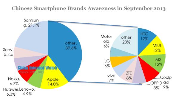 Chinese Smartphone Brands Awareness in Semptember 2013 ...