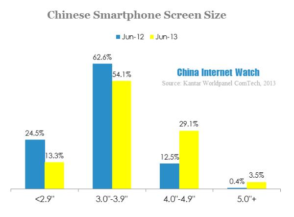 Big Screen  The Hot Trend In China Smartphones  U2013 China