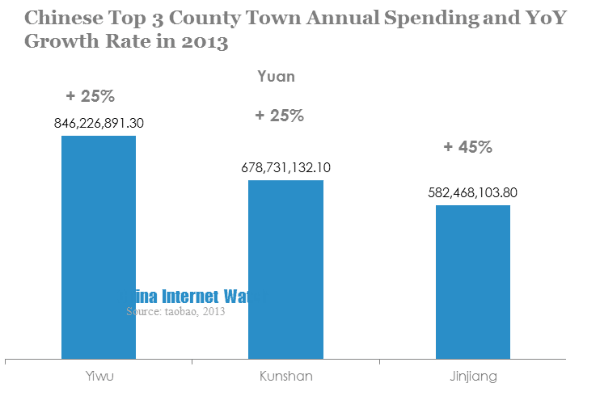 chinese top 3 county town annual spending and YoY growth rate in 2013