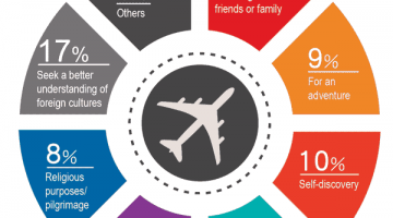 9 out of 10 Chinese travelers hoping to travel more frequently