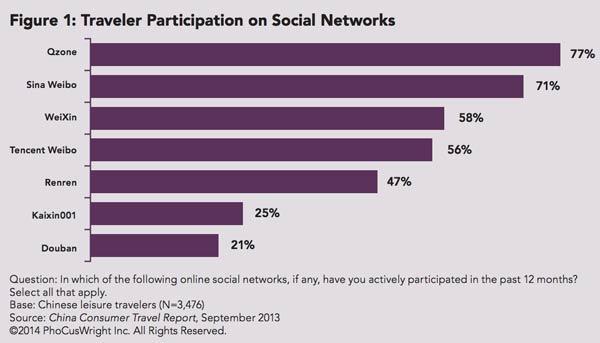 chinese-traveler-participation-social-network