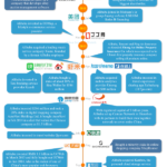 INFOGRAPHIC: Alibaba Investment Timeline 2005-2014