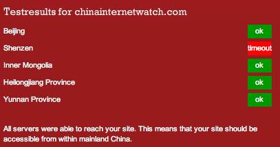 CIW Test Results from Greatfirewallofchina.org