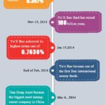 INFOGRAPHIC: Brief History of Alipay Yu'E Bao's Rapid Development in China