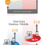 [INFOGRAPHIC] Cyber Monday VS Alibaba Double 11 Online Sales