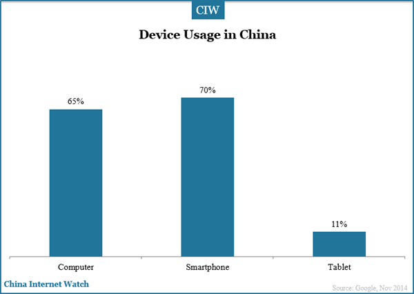 device-usage-in-china