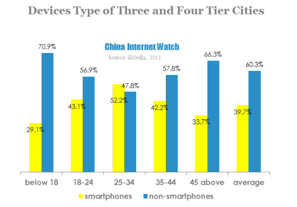 According to iiMedia Research, China's mobile users were 450 million by the end of 2012, and mobile users from three and four tier cities reached 163 million. With the popularity of smartphones and mobile applications, mobile has become the major way of accessing Internet among users in three and four tier cities.