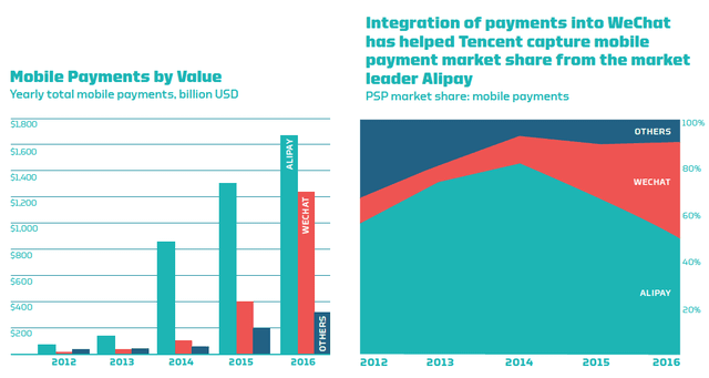 mobile-payment-by-value-alipay-wechat-2012-2016