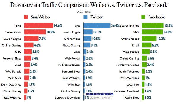 Downstream Traffic Comparison: Weibo v.s. Twitter v.s. Facebook