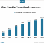 China Online Banking Market Exceeded $150 Trillion in 2013