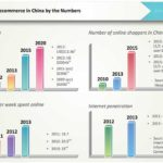 2014 Industry Report: Ecommerce Takes China by Storm