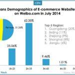 Demographics of China E-Commerce Community on Weibo
