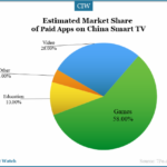 China Smart TV Apps Market in H1 2014