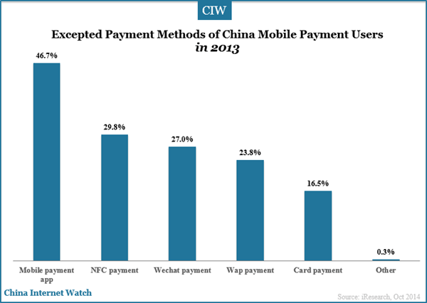 expected-mobile-payment-methods