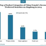 China Female Online Shopper Insights 2015