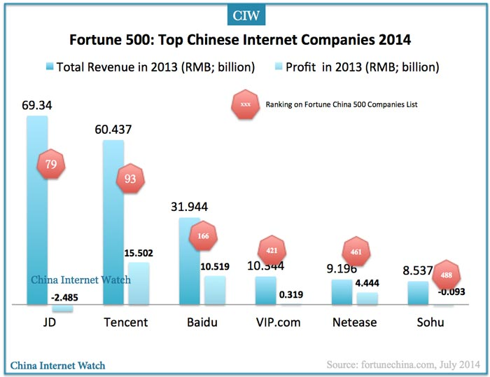 Fortune 500: Top Chinese Internet Companies 2014 – China ...