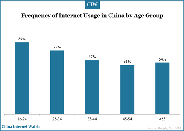 frequency-of-internet-usage-china