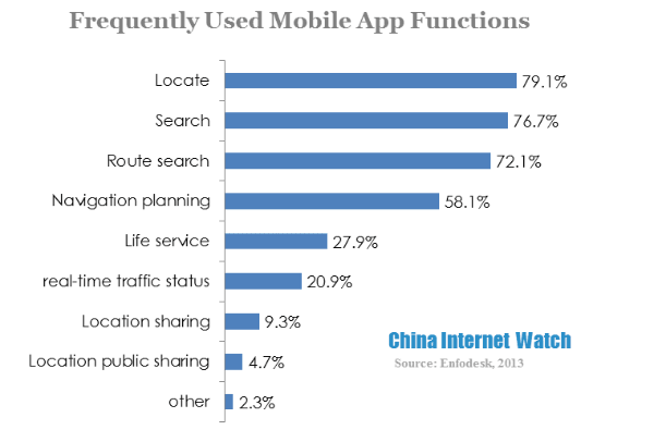 frequently used mobile app functions