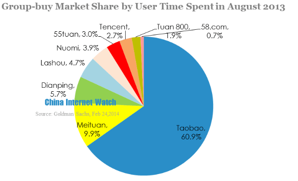 groupbuy market share by user time spent in august 2013