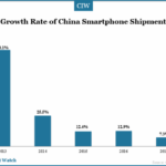 Lower Smartphone Shipment Growth Rate in 2015 in China