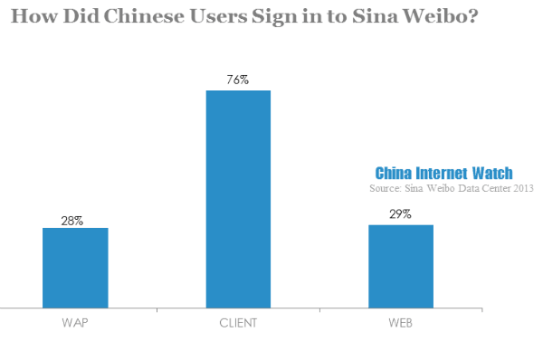 Sina Weibo User Demographics Analysis in 2013 (4 Part Series)