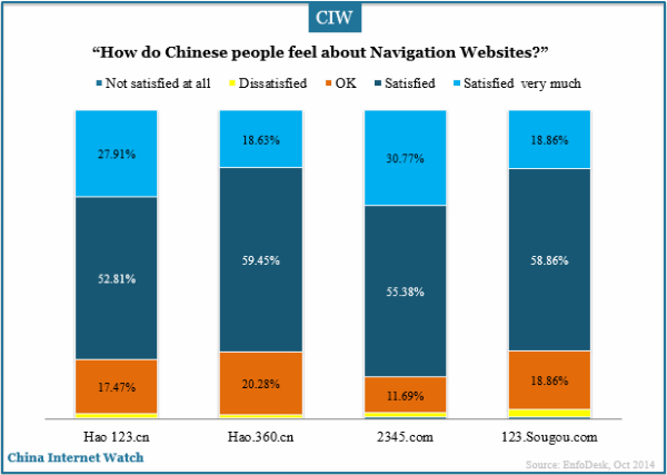 how-do-chinese-people-feel-about-navigation-websites