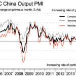 HSBC PMI China Signaled Slightly Weaker Growth in Service Sector in September