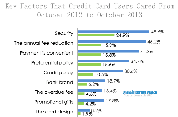 82% Chinese Netizens Held Credit Cards (4 Part Series)