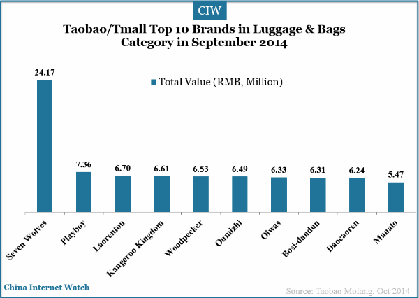 18 Charts of Top Brands on Taobao/ Tmall in Sep 2014 - China ...