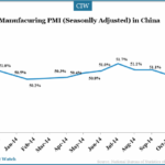 China's Manufacturing Sector Continued to Maintain Expansion in Nov 2014