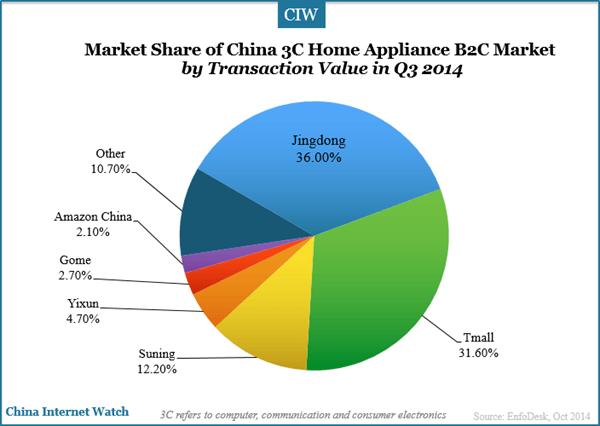 China 3C Home Appliance B2C Market in Q3 2014 – China Internet Watch