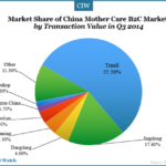 China Mother Care B2C Market Exceeded $3 Bln in Q3 2014