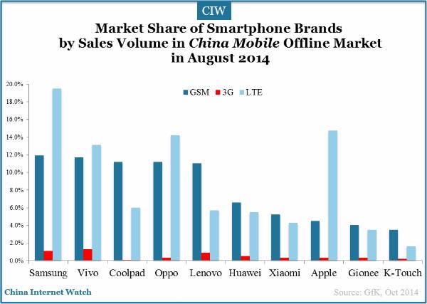 China Smartphone Offline Market in August 2014 – China ...
