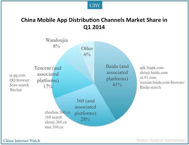 mobile-app-china-distribution