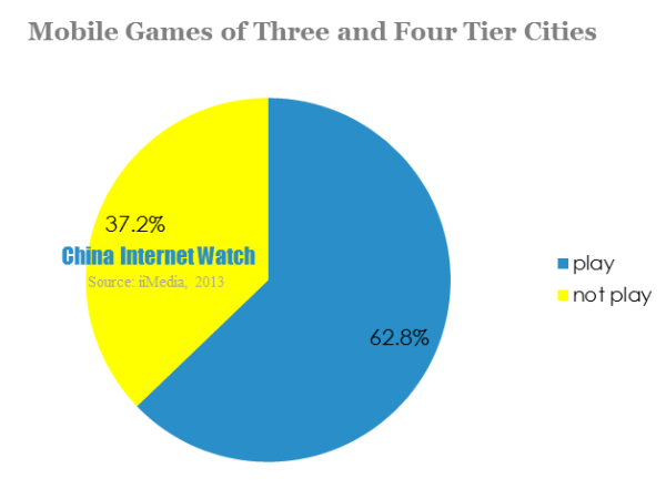 mobile games of three and four tier cities