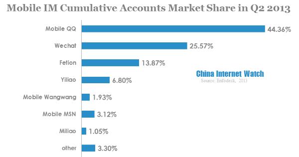 mobile im cumulative accounts market share in q2 2013