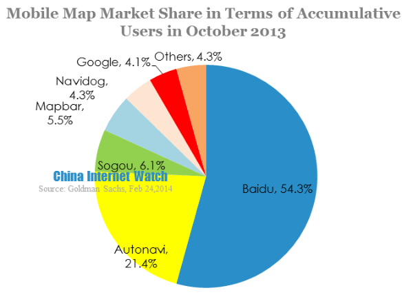 mobile market share in terms of accumulative users in october 2013