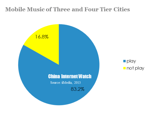 mobile music of three and four tier cities