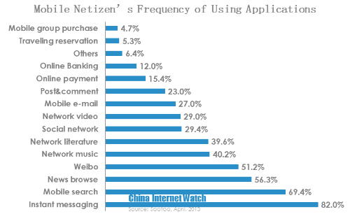 mobile netizen frequency of using apps