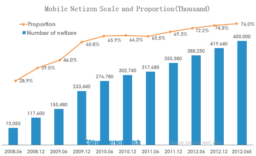 mobile netizen size and proportion